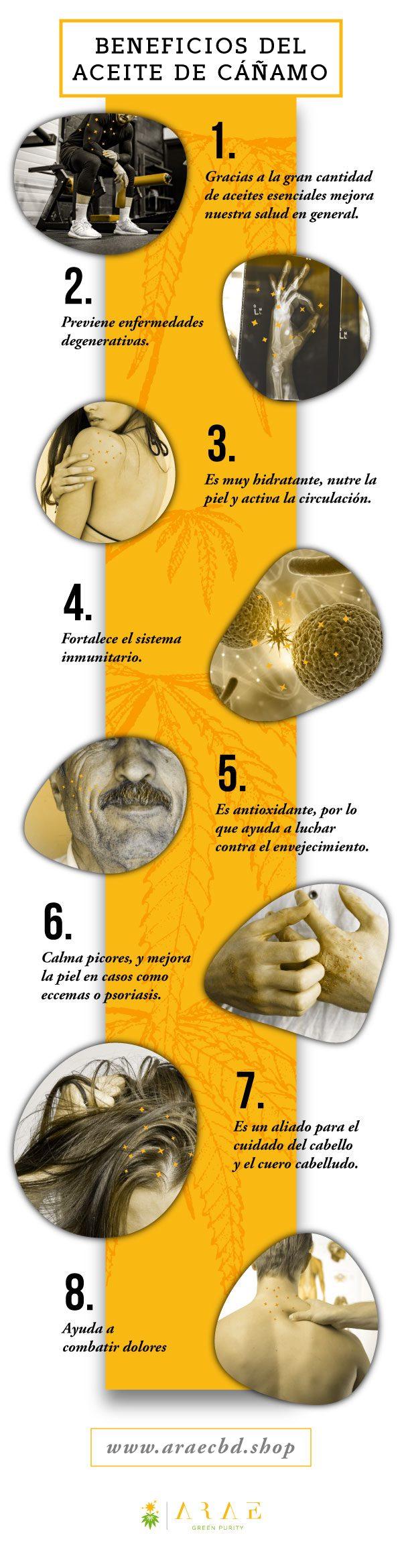 Imagen donde se ven los distintos beneficios que supone consumir aceite de cáñamo*
