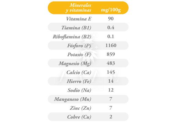 Tabla con los valores nutricionales de vitaminas y minerales