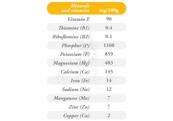 Table with nutritional values of vitamins and minerals
