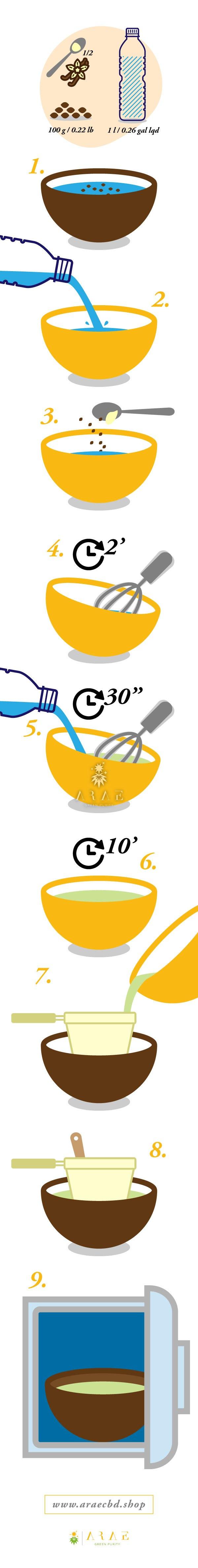 Infografía donde se ven los pasos a seguir para preparar leche de cáñamo*