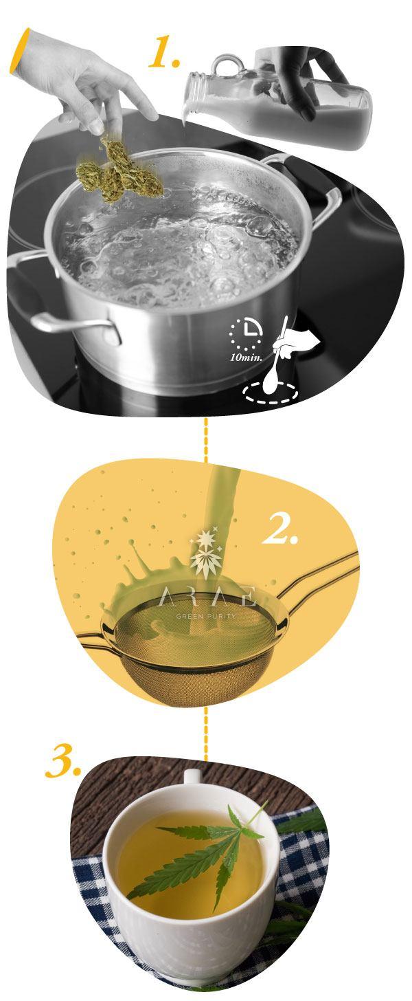Infografía que muestra los pasos a seguir para preparar una infusión de cáñamo*