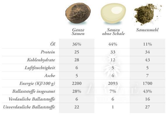 Tabla del contenido de las semillas de Cáñamo